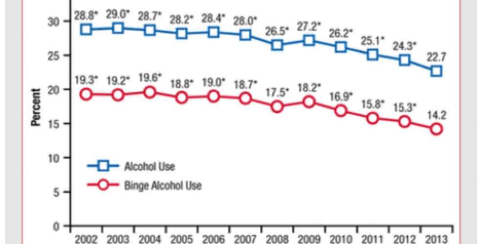 New report shows steady decline in underage drinking from 2002 to 2013